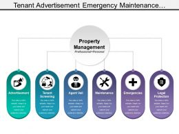 Tenant Advertisement Emergency Maintenance Property Management With Icons