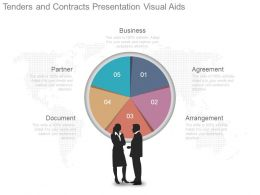 Tenders And Contracts Presentation Visual Aids