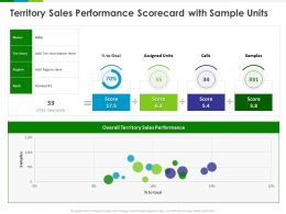 Territory Sales Performance Scorecard With Sample Units Ppt Powerpoint Presentation Model Design Inspiration