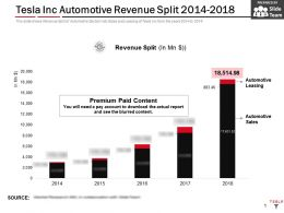 Tesla Inc Automotive Revenue Split 2014-2018