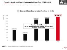 Tesla Inc Cash And Cash Equivalent At Year End 2014-2018