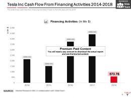 Tesla Inc Cash Flow From Financing Activities 2014-2018