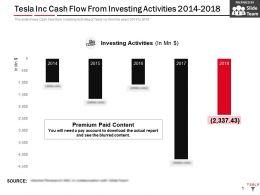 Tesla Inc Cash Flow From Investing Activities 2014-2018