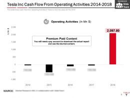 Tesla Inc Cash Flow From Operating Activities 2014-2018