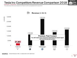 Tesla Inc Competitors Revenue Comparison 2018