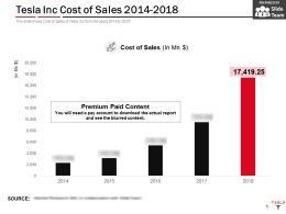 Tesla Inc Cost Of Sales 2014-2018