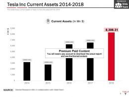 Tesla Inc Current Assets 2014-2018