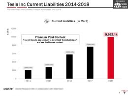 Tesla Inc Current Liabilities 2014-2018