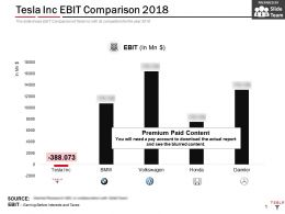 Tesla Inc Ebit Comparison 2018