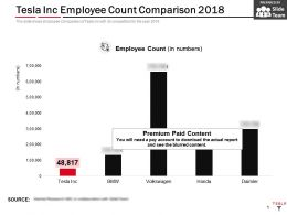 Tesla Inc Employee Count Comparison 2018
