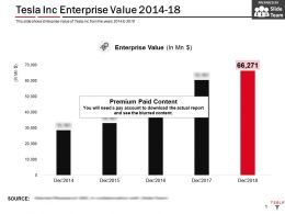 Tesla Inc Enterprise Value 2014-18