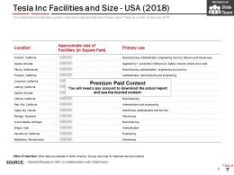 Tesla Inc Facilities And Size USA 2018