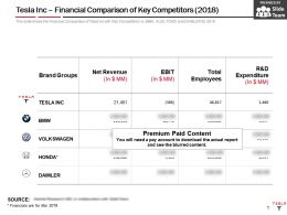 Tesla Inc Financial Comparison Of Key Competitors 2018