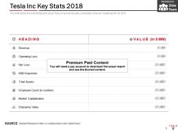 Tesla Inc Key Stats 2018