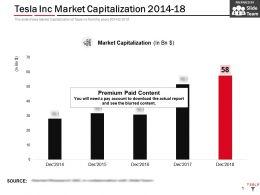 Tesla Inc Market Capitalization 2014-18