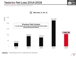 Tesla Inc Net Loss 2014-2018