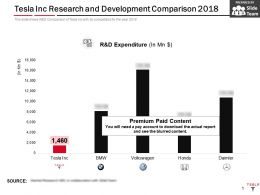 Tesla Inc Research And Development Comparison 2018
