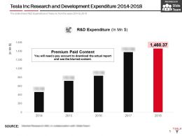 Tesla Inc Research And Development Expenditure 2014-2018