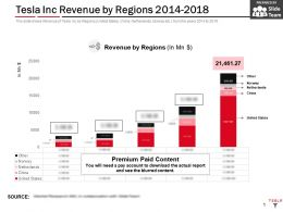Tesla Inc Revenue By Regions 2014-2018