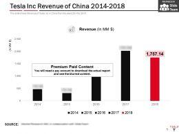 Tesla Inc Revenue Of China 2014-2018