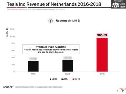 Tesla Inc Revenue Of Netherlands 2016-2018