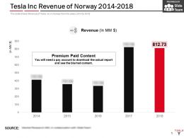 Tesla Inc Revenue Of Norway 2014-2018