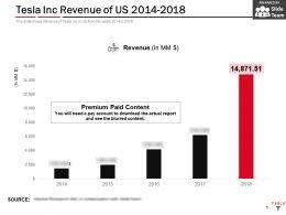 Tesla Inc Revenue Of US 2014-2018