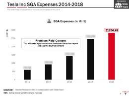 Tesla Inc SGA Expenses 2014-2018