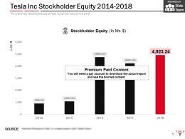 Tesla Inc Stockholder Equity 2014-2018