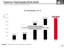 Tesla Inc Total Assets 2014-2018