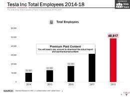 Tesla Inc Total Employees 2014-18
