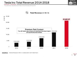 Tesla Inc Total Revenue 2014-2018
