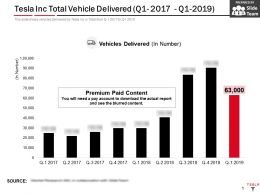 Tesla Inc Total Vehicle Delivered Q1 2017 Q1 2019
