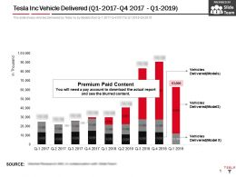 Tesla Inc Vehicle Delivered Q1 2017 Q4 2017 Q1 2019