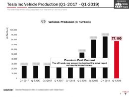 Tesla Inc Vehicle Production Q1 2017 Q1 2019