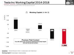 Tesla Inc Working Capital 2014-2018