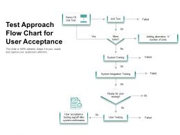 Test Approach Flow Chart For User Acceptance