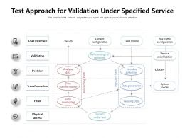 Test Approach For Validation Under Specified Service