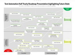 Test Automation Half Yearly Roadmap Presentation Highlighting Future State