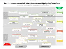 Test Automation Quarterly Roadmap Presentation Highlighting Future State
