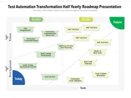 Test Automation Transformation Half Yearly Roadmap Presentation
