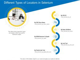Test Automation With Selenium Different Types Of Locators In Selenium Ppt Powerpoint Example