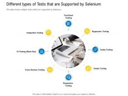 Test Automation With Selenium Different Types Of Tests That Are Supported By Selenium Ppt Gallery