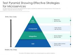 Test Pyramid Showing Effective Strategies For Microservices