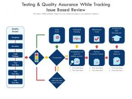 Testing And Quality Assurance While Tracking Issue Based Review