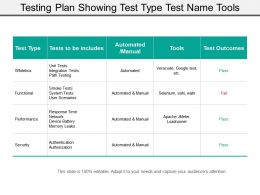 Testing Plan Showing Test Type Test Name Tools