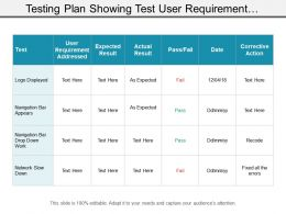 Testing Plan Showing Test User Requirement Addressed And Expected Results