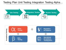 Testing Plan Unit Testing Integration Testing Alpha And Beta Testing
