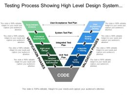 Testing Process Showing High Level Design System Testing