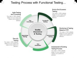 Testing Process With Functional Testing Specialises Testing